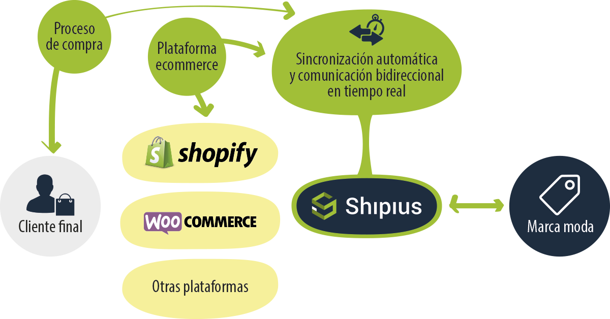 e-fulfillment 3pl logistica ecommerce